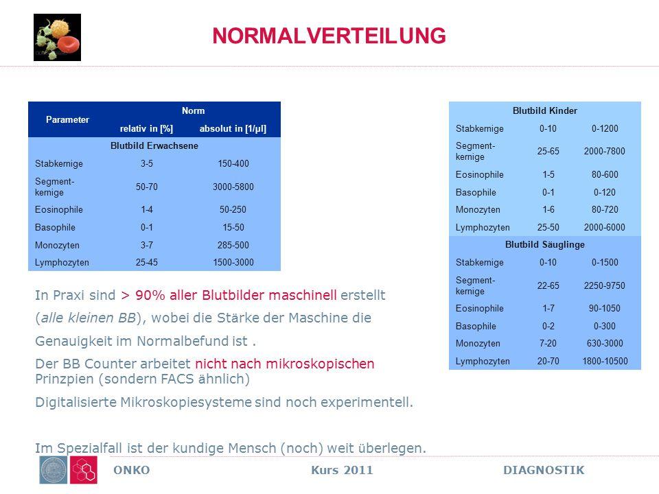 NORMALVERTEILUNG Parameter. Norm. relativ in [%] absolut in [1/µl] Blutbild Erwachsene. Stabkernige.